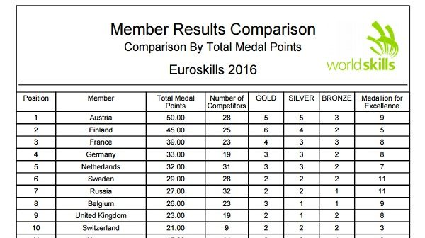 Источник :http://euroskills2016.com/wp-content/uploads/2016/07/Eng_Press-incl-medals.pdf