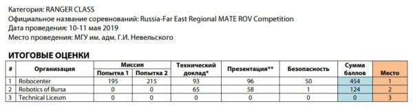 MATE Russia Far East Regional ROV Competition 2019